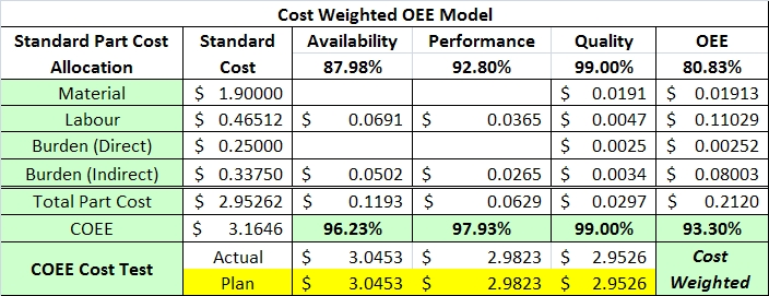Cost driven OEE model - Summary